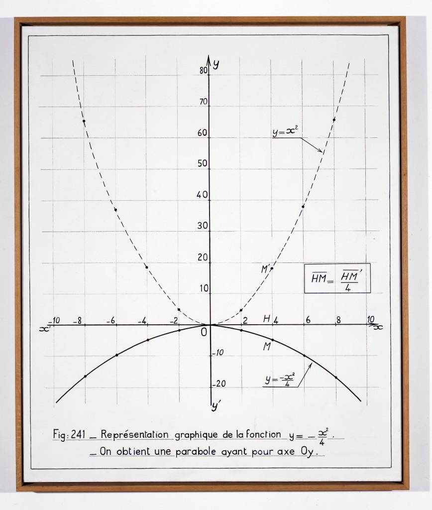Representation de la fonction y = -x2, 1966